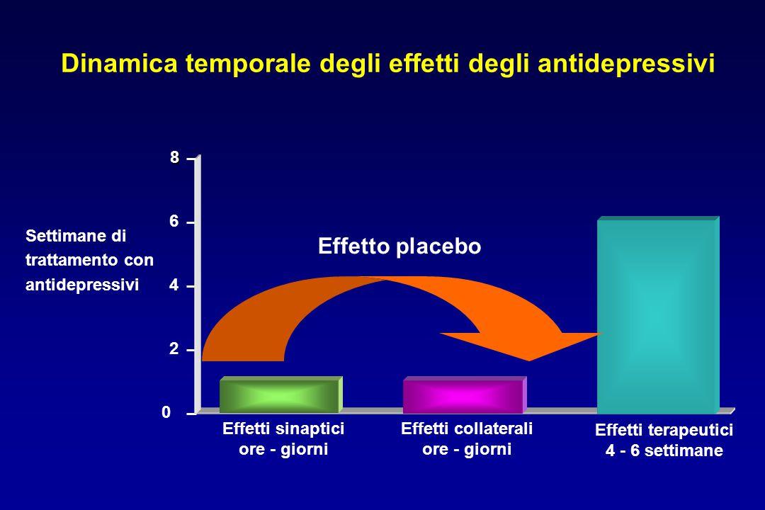 Dinamica temporale degli effetti degli antidepressivi Settimane di trattamento con antidepressivi 0 2 4 68 Effetti sinaptici ore - giorni Effetti coll