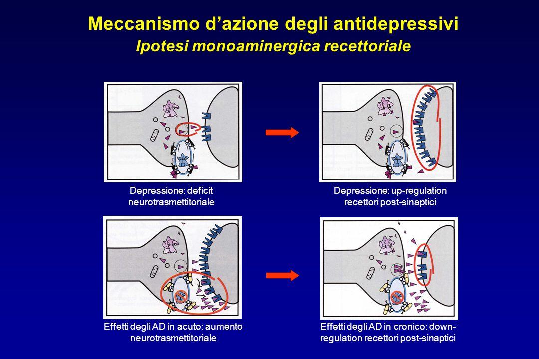 Meccanismo d'azione degli antidepressivi Ipotesi monoaminergica recettoriale Depressione: deficit neurotrasmettitoriale Depressione: up-regulation rec
