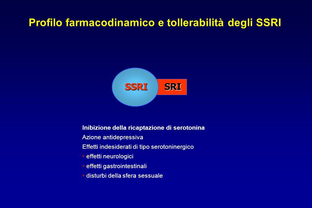 Profilo farmacodinamico e tollerabilità degli SSRI SRISSRI Inibizione della ricaptazione di serotonina Azione antidepressiva Effetti indesiderati di t