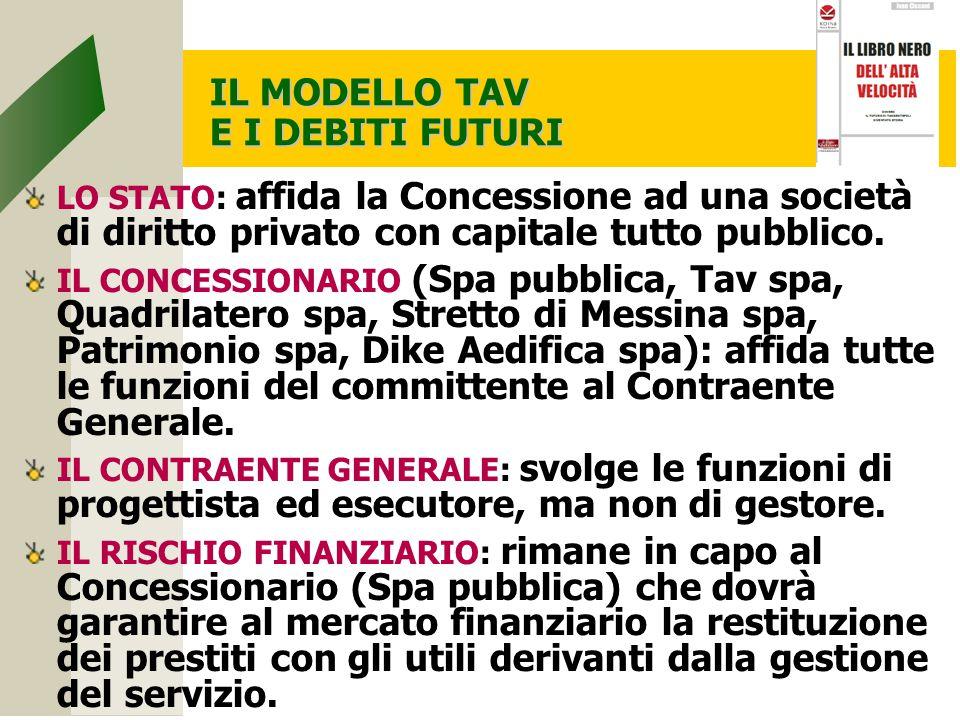 IL MODELLO TAV E I DEBITI FUTURI LO STATO: affida la Concessione ad una società di diritto privato con capitale tutto pubblico.