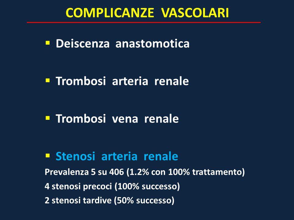 COMPLICANZE VASCOLARI  Deiscenza anastomotica  Trombosi arteria renale  Trombosi vena renale  Stenosi arteria renale Prevalenza 5 su 406 (1.2% con