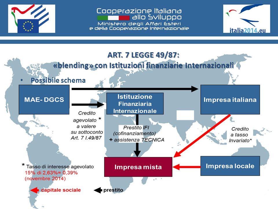 ART. 7 LEGGE 49/87: «blending» con Istituzioni finanziarie Internazionali Possibile schema
