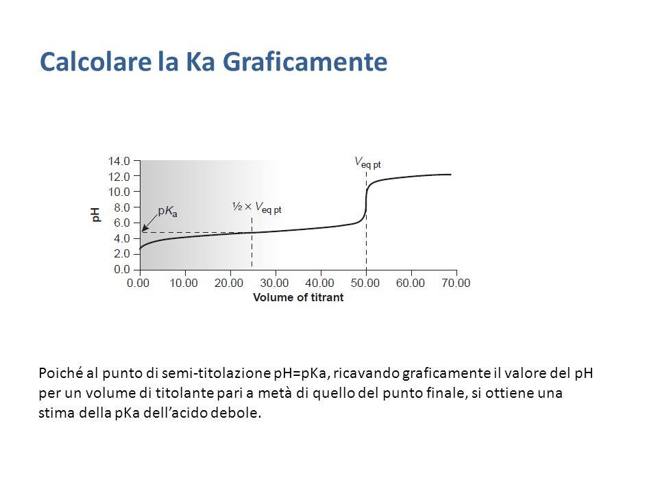 Calcolare la Ka Graficamente Poiché al punto di semi-titolazione pH=pKa, ricavando graficamente il valore del pH per un volume di titolante pari a metà di quello del punto finale, si ottiene una stima della pKa dell'acido debole.