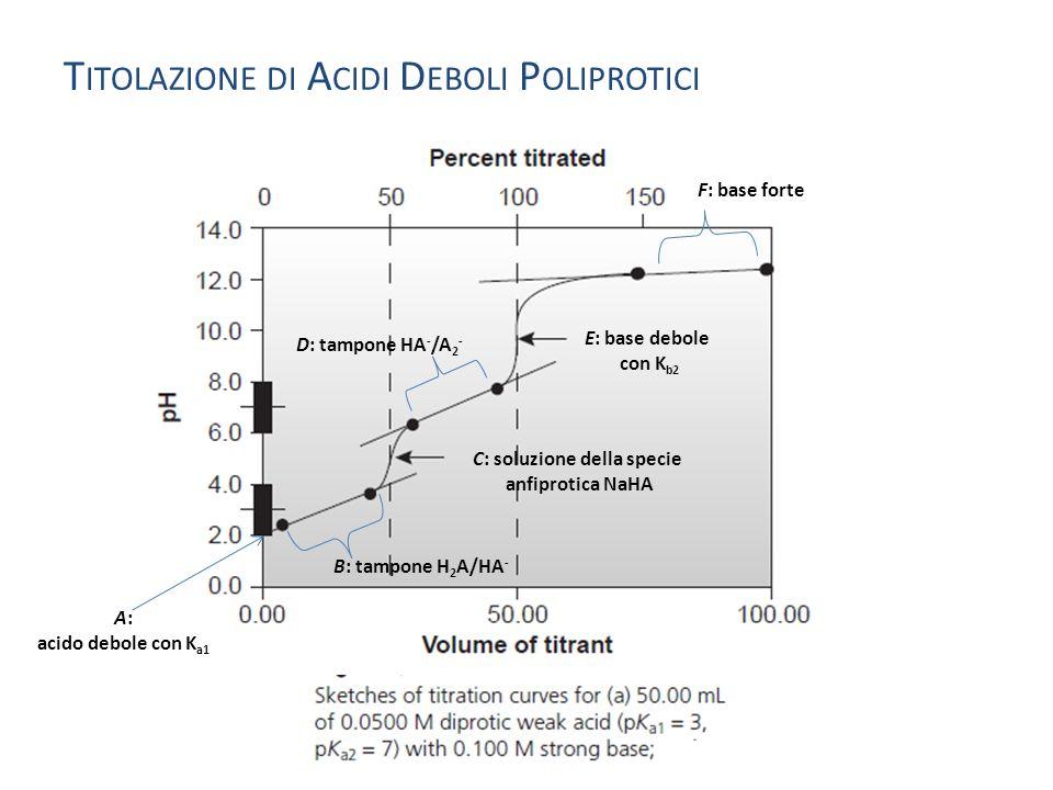 T ITOLAZIONE DI A CIDI D EBOLI P OLIPROTICI B: tampone H 2 A/HA - C: soluzione della specie anfiprotica NaHA D: tampone HA - /A 2 - E: base debole con K b2 F: base forte A: acido debole con K a1