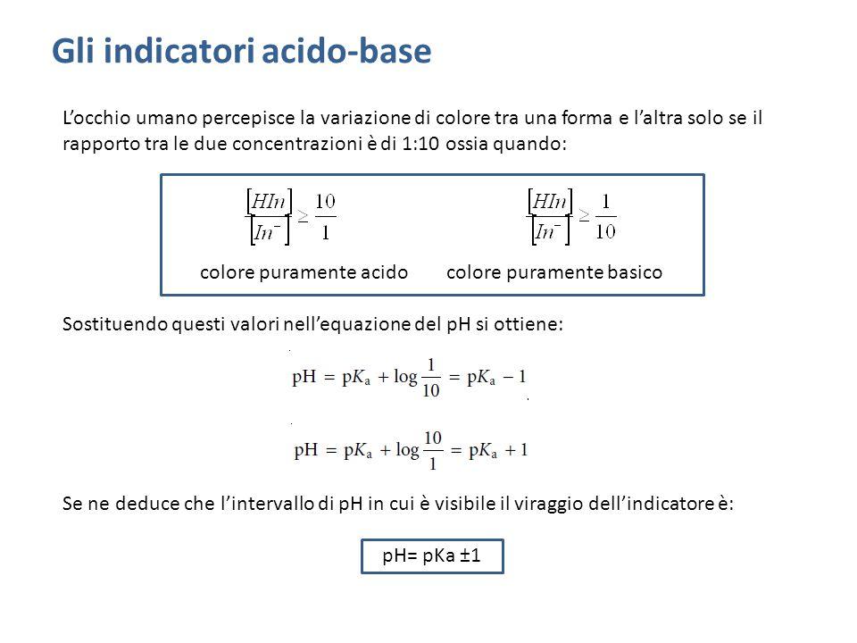 Gli indicatori acido-base L'occhio umano percepisce la variazione di colore tra una forma e l'altra solo se il rapporto tra le due concentrazioni è di 1:10 ossia quando: colore puramente acido colore puramente basico Sostituendo questi valori nell'equazione del pH si ottiene: Se ne deduce che l'intervallo di pH in cui è visibile il viraggio dell'indicatore è: pH= pKa ±1