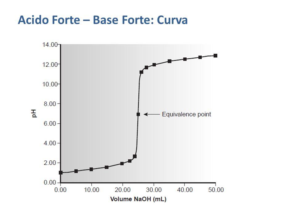 Acido Forte – Base Forte: Curva