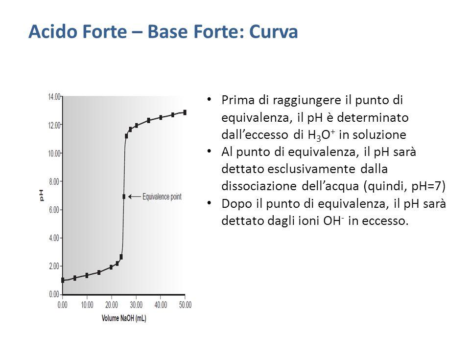 Prima di raggiungere il punto di equivalenza, il pH è determinato dall'eccesso di H 3 O + in soluzione Al punto di equivalenza, il pH sarà dettato esclusivamente dalla dissociazione dell'acqua (quindi, pH=7) Dopo il punto di equivalenza, il pH sarà dettato dagli ioni OH - in eccesso.