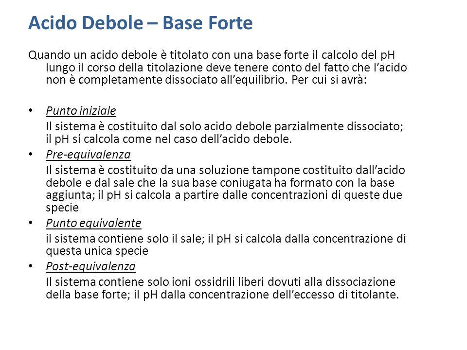 Acido Debole – Base Forte: Curva