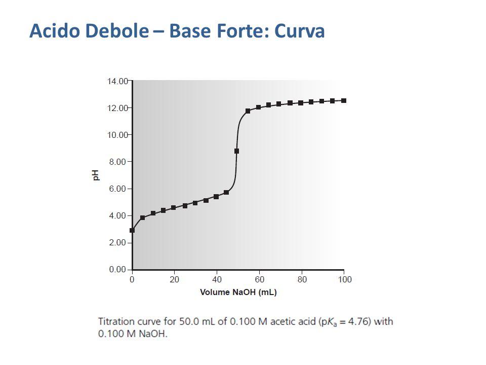 Casi a Confronto Si noti: La curva di titolazione di acido forte-base forte ha una pendenza maggiore attorno al punto di equivalenza, il che rende più semplice la scelta di un indicatore opportuno a determinarlo rispetto al caso acido debole-base forte.