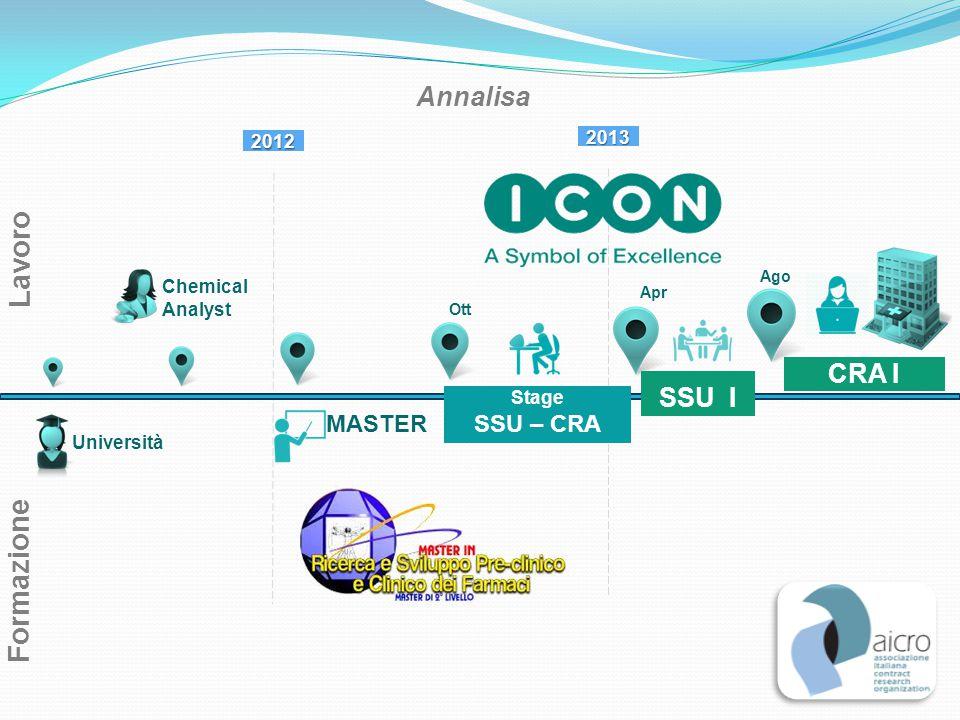 Lavoro 2012 Formazione Stage SSU – CRA CRA I Chemical Analyst Università MASTER Annalisa SSU I Ott 2013 Apr Ago