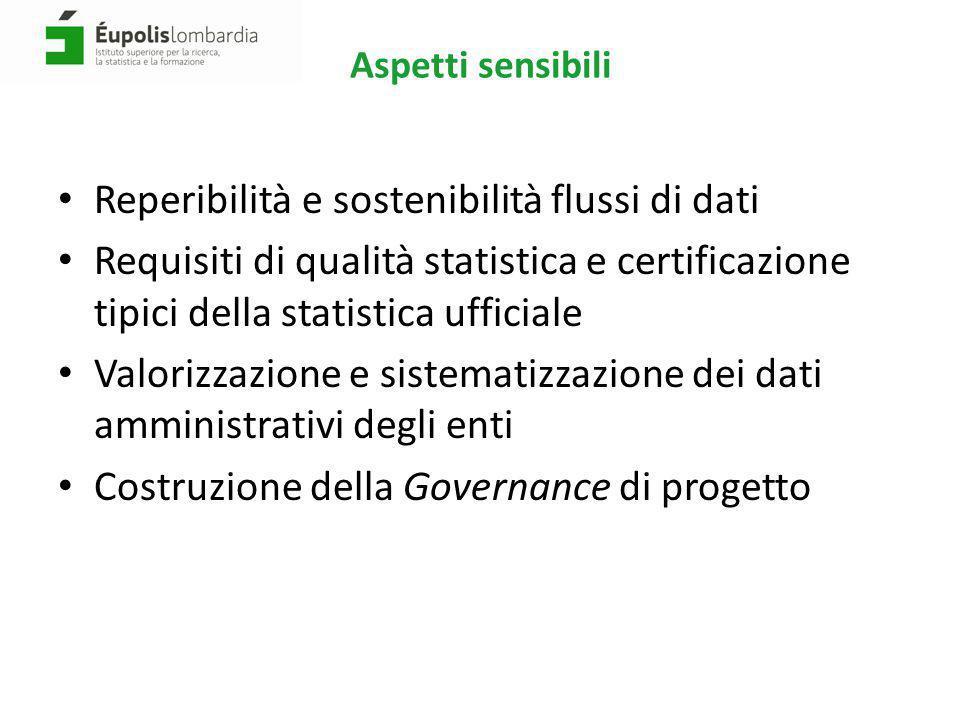 Aspetti sensibili Reperibilità e sostenibilità flussi di dati Requisiti di qualità statistica e certificazione tipici della statistica ufficiale Valor