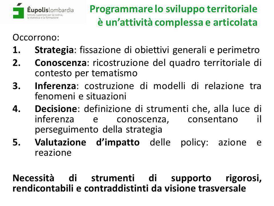 Programmare lo sviluppo territoriale è un'attività complessa e articolata Occorrono: 1.Strategia: fissazione di obiettivi generali e perimetro 2.Conos