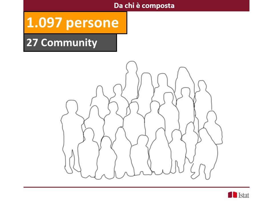 27 Community Da chi è composta 1.097 persone