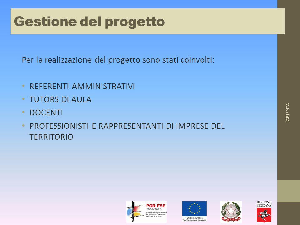 Per la realizzazione del progetto sono stati coinvolti: REFERENTI AMMINISTRATIVI TUTORS DI AULA DOCENTI PROFESSIONISTI E RAPPRESENTANTI DI IMPRESE DEL TERRITORIO ORIENTA Gestione del progetto