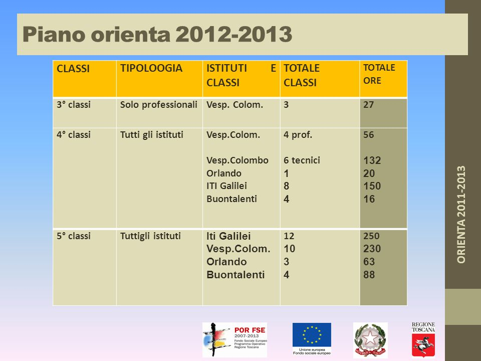 TOTALE ORE LEZIONE SVOLTE 1051  TOTALE ALUNNI COINVOLTI circa 1100 Piano orienta 2012-2013 (fino a maggio)