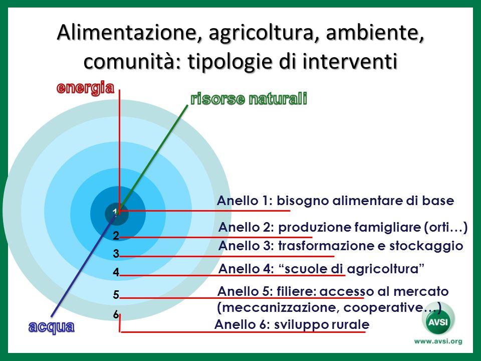 Alimentazione, agricoltura, ambiente, comunità: tipologie di interventi 3 4 5 2 1 Anello 1: bisogno alimentare di base Anello 2: produzione famigliare