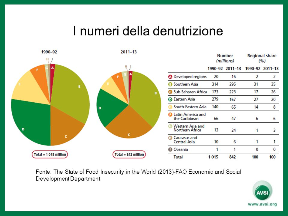 I numeri della denutrizione Fonte: The State of Food Insecurity in the World (2013)-FAO Economic and Social Development Department