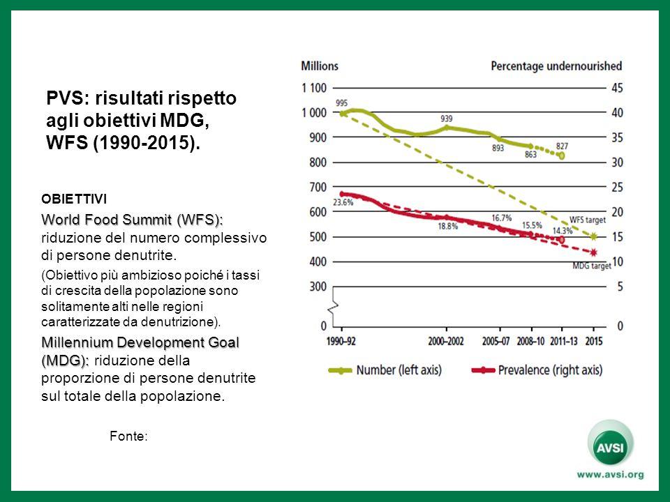PVS: risultati rispetto agli obiettivi MDG, WFS (1990-2015).