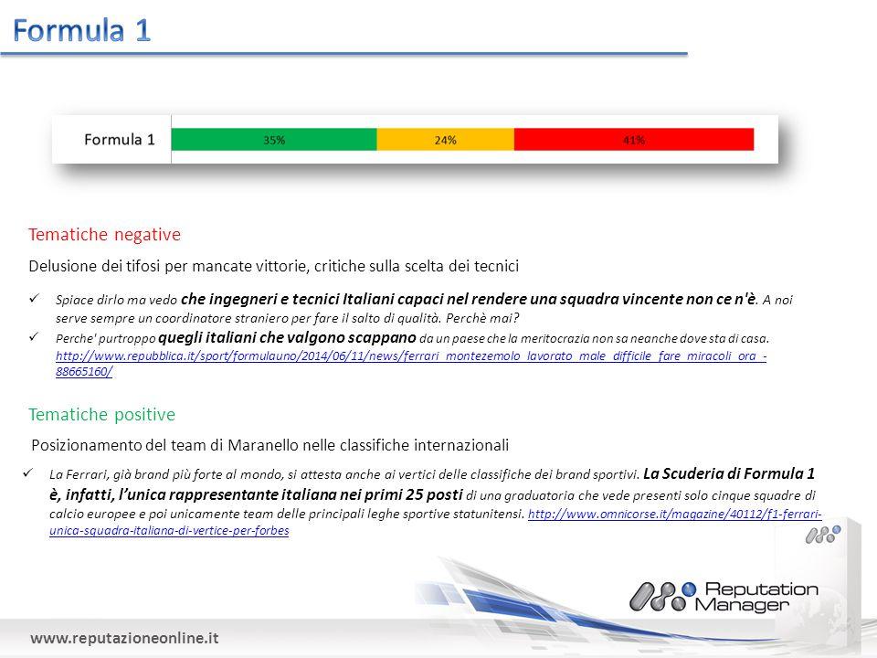 www.reputazioneonline.it Tematiche positive La Ferrari, già brand più forte al mondo, si attesta anche ai vertici delle classifiche dei brand sportivi.