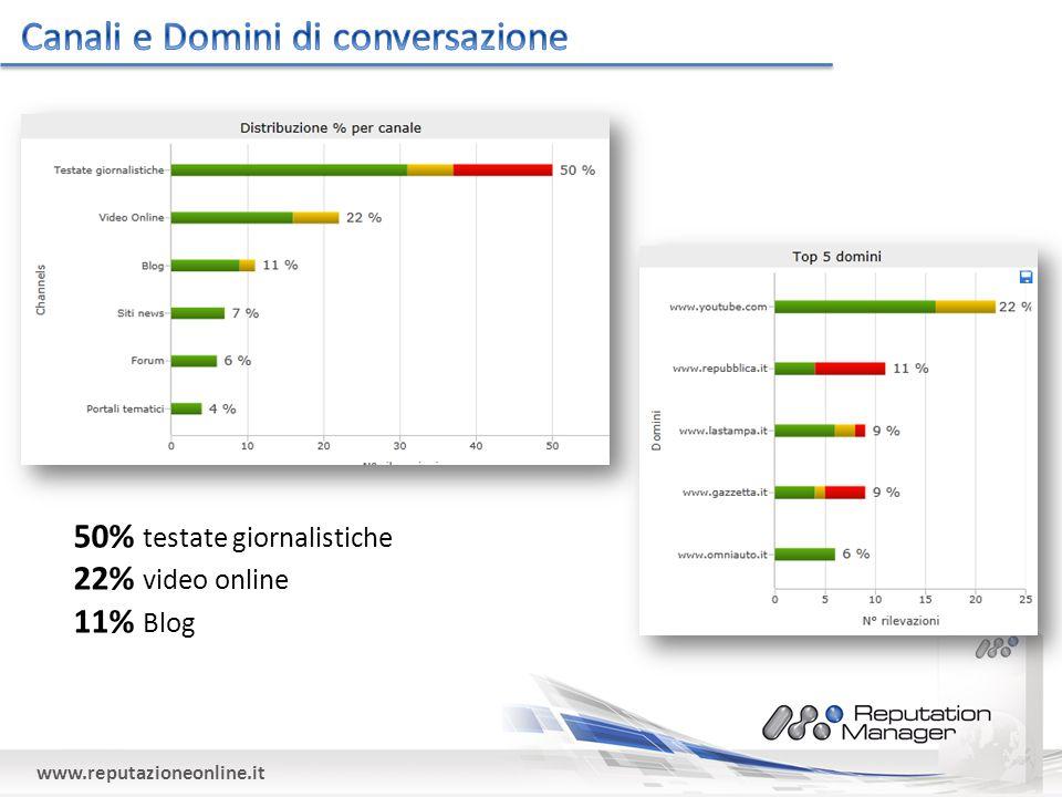www.reputazioneonline.it 50% testate giornalistiche 22% video online 11% Blog