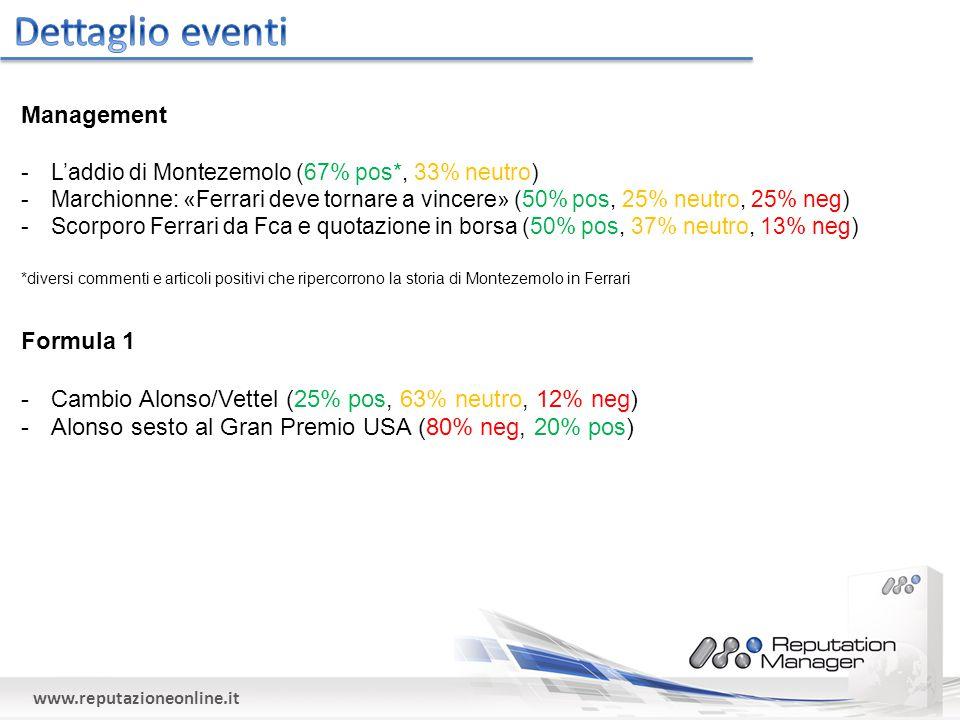 www.reputazioneonline.it Management -L'addio di Montezemolo (67% pos*, 33% neutro) -Marchionne: «Ferrari deve tornare a vincere» (50% pos, 25% neutro, 25% neg) -Scorporo Ferrari da Fca e quotazione in borsa (50% pos, 37% neutro, 13% neg) Formula 1 -Cambio Alonso/Vettel (25% pos, 63% neutro, 12% neg) -Alonso sesto al Gran Premio USA (80% neg, 20% pos) *diversi commenti e articoli positivi che ripercorrono la storia di Montezemolo in Ferrari