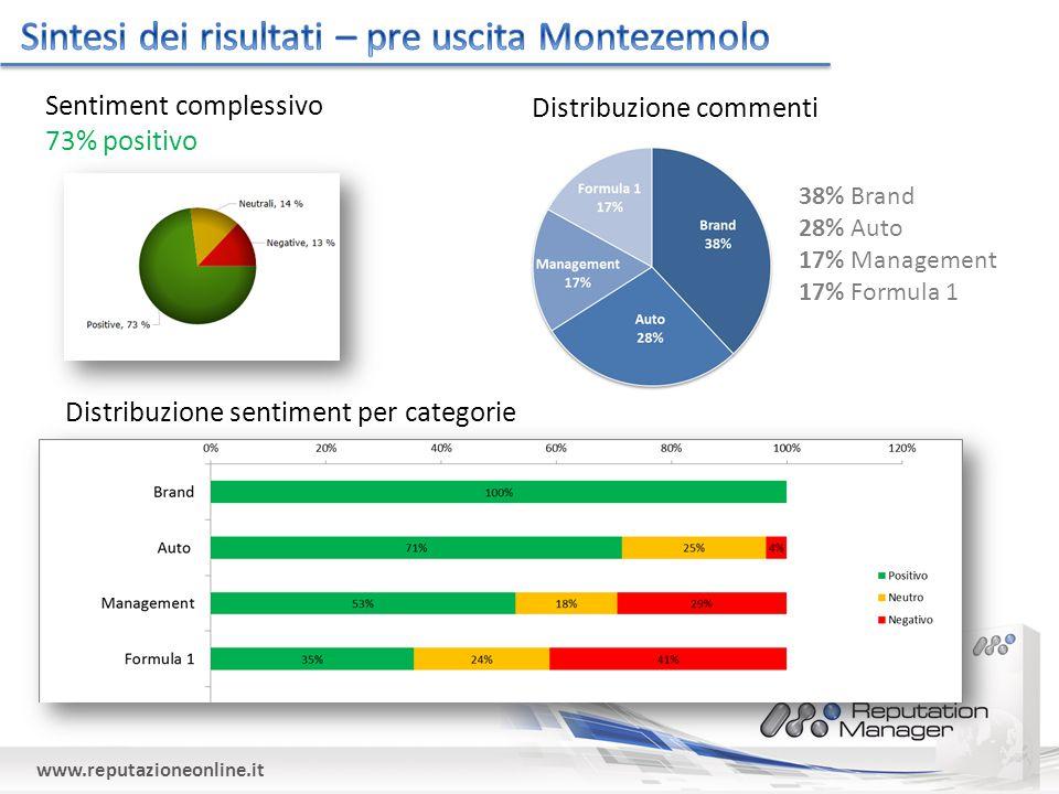 www.reputazioneonline.it Sentiment complessivo 73% positivo Distribuzione commenti 38% Brand 28% Auto 17% Management 17% Formula 1 Distribuzione sentiment per categorie
