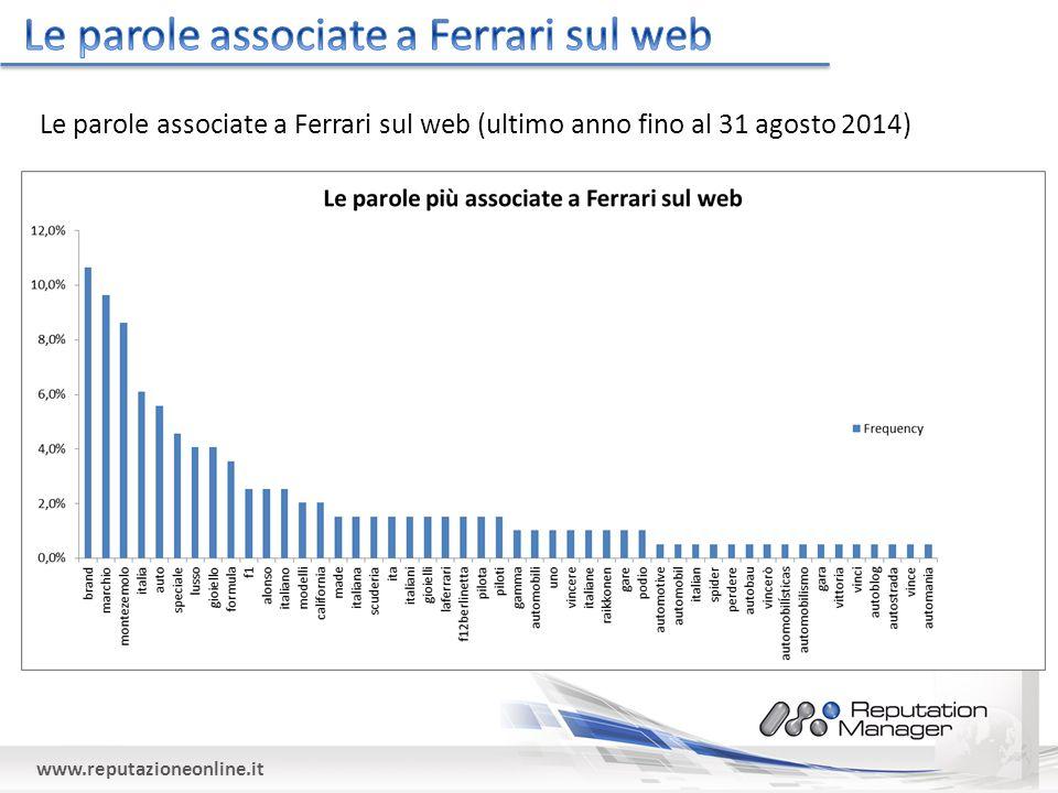www.reputazioneonline.it Le parole associate a Ferrari sul web (ultimo anno fino al 31 agosto 2014)