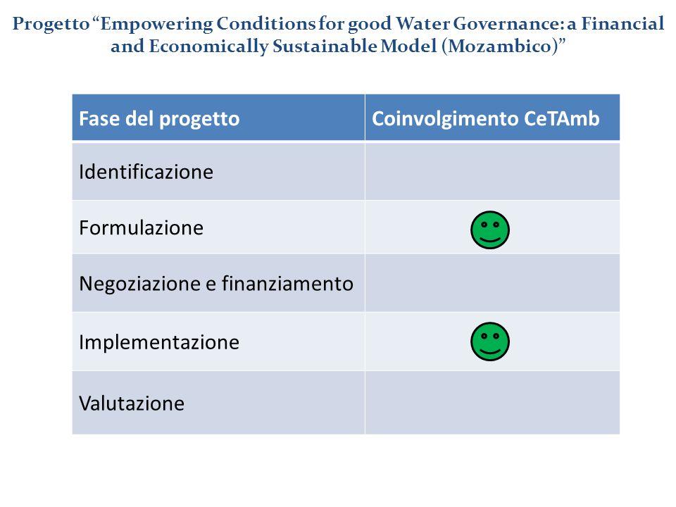 """Fase del progettoCoinvolgimento CeTAmb Identificazione Formulazione Negoziazione e finanziamento Implementazione Valutazione Progetto """"Empowering Cond"""