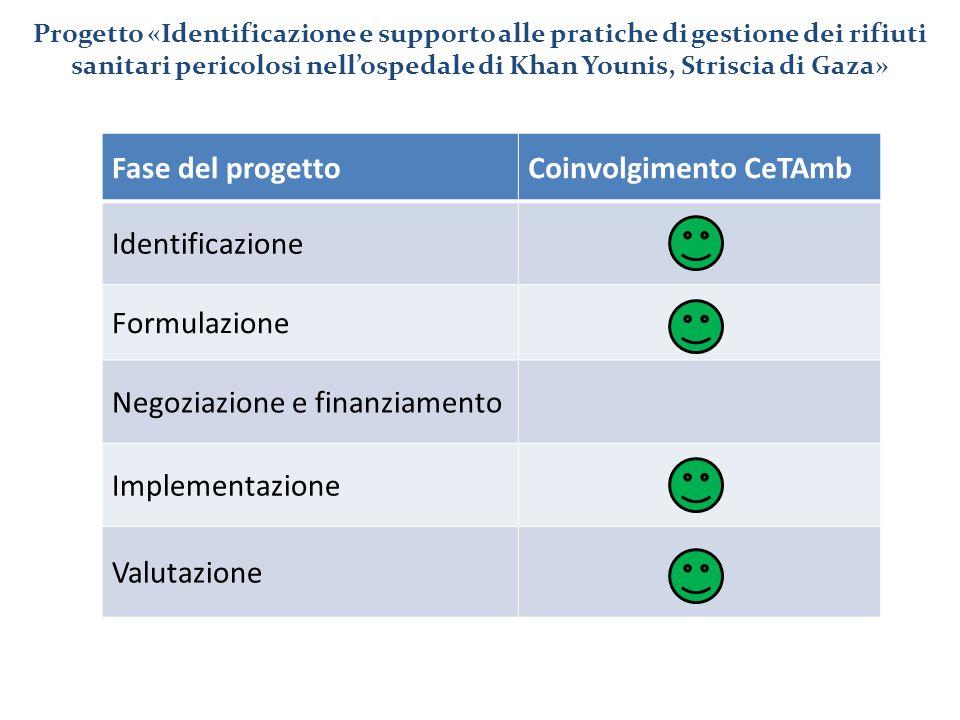 Fase del progettoCoinvolgimento CeTAmb Identificazione Formulazione Negoziazione e finanziamento Implementazione Valutazione Progetto «Identificazione