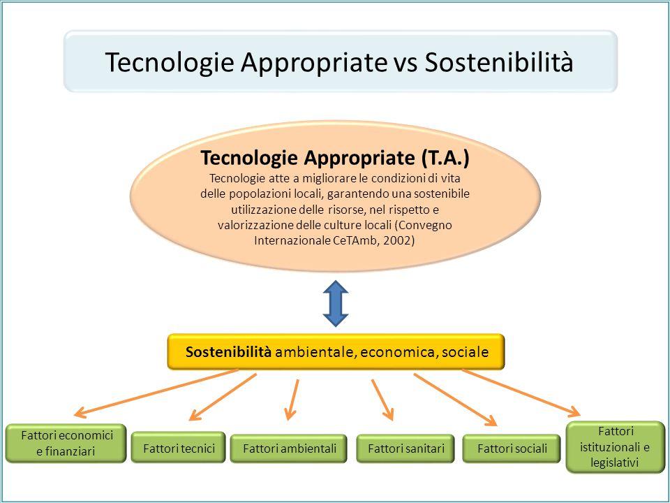 Tecnologie Appropriate vs Sostenibilità Tecnologie Appropriate (T.A.) Tecnologie atte a migliorare le condizioni di vita delle popolazioni locali, gar