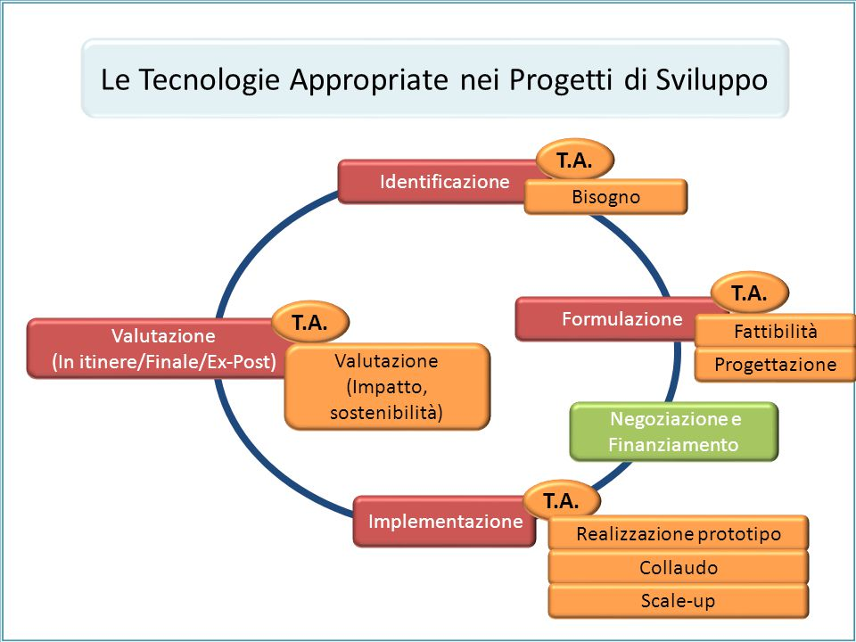 Formulazione Le Tecnologie Appropriate nei Progetti di Sviluppo Identificazione Implementazione Valutazione (In itinere/Finale/Ex-Post) T.A. Bisogno R