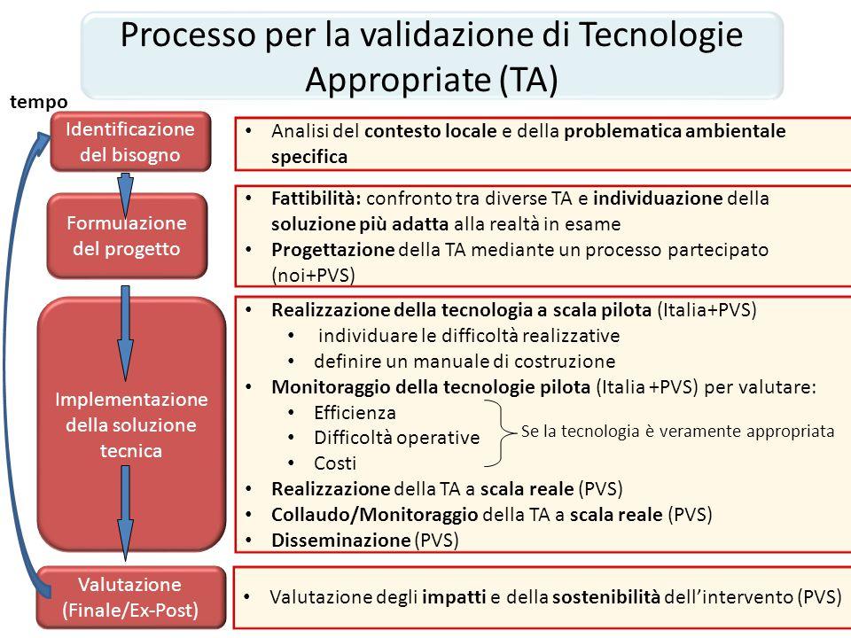 Realizzazione della tecnologia a scala pilota (Italia+PVS) individuare le difficoltà realizzative definire un manuale di costruzione Monitoraggio dell