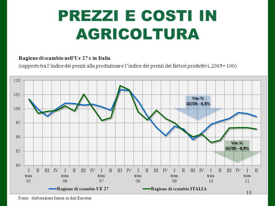 PREZZI E COSTI IN AGRICOLTURA Fonte: elaborazione Ismea su dati Eurostat Ragione di scambio nell'Ue 27 e in Italia (rapporto tra l'indice dei prezzi alla produzione e l'indice dei prezzi dei fattori produttivi, 2005= 100) 10