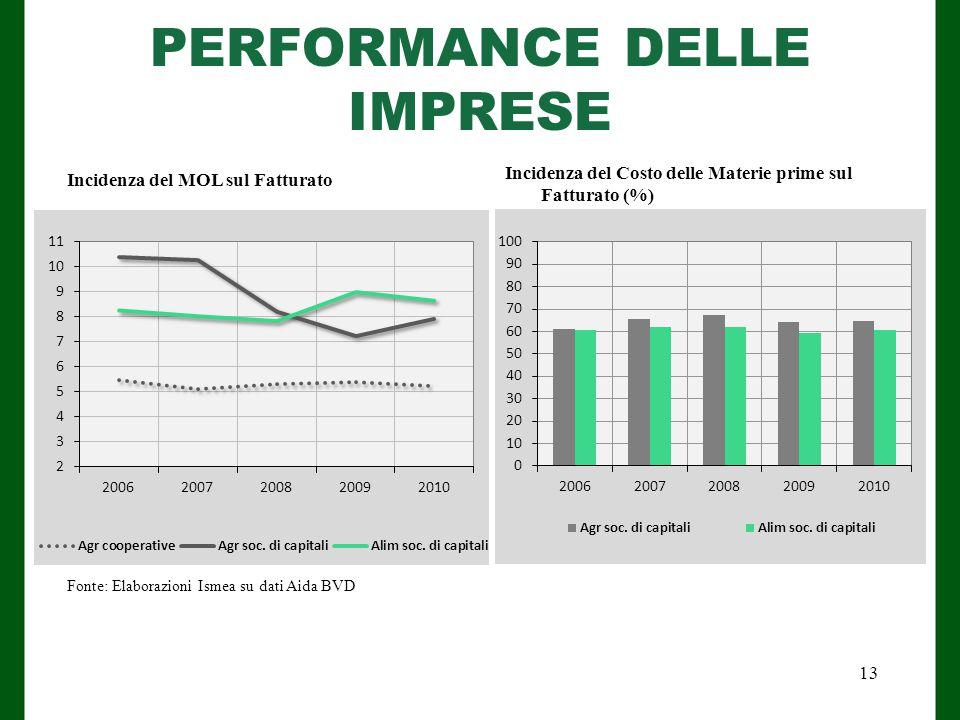 PERFORMANCE DELLE IMPRESE Fonte: Elaborazioni Ismea su dati Aida BVD Incidenza del MOL sul Fatturato Incidenza del Costo delle Materie prime sul Fatturato (%) 13
