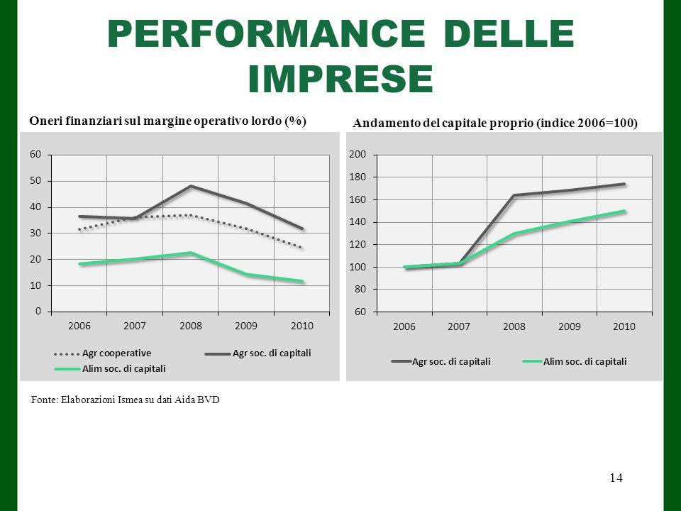 PERFORMANCE DELLE IMPRESE Fonte: Elaborazioni Ismea su dati Aida BVD Andamento del capitale proprio (indice 2006=100) Oneri finanziari sul margine operativo lordo (%) 14