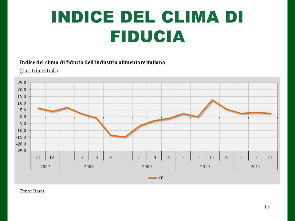 INDICE DEL CLIMA DI FIDUCIA Fonte: Ismea Indice del clima di fiducia dell industria alimentare italiana (dati trimestrali) 15