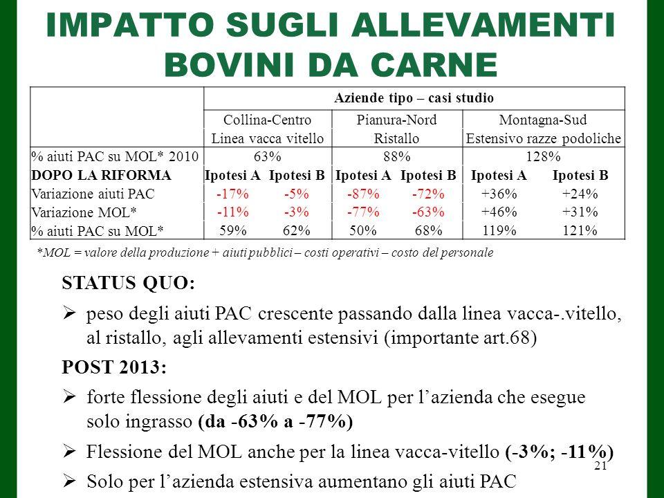 IMPATTO SUGLI ALLEVAMENTI BOVINI DA CARNE Aziende tipo – casi studio Collina-CentroPianura-NordMontagna-Sud Linea vacca vitelloRistalloEstensivo razze podoliche % aiuti PAC su MOL* 201063%88%128% DOPO LA RIFORMAIpotesi AIpotesi BIpotesi AIpotesi BIpotesi AIpotesi B Variazione aiuti PAC-17%-5%-87%-72%+36%+24% Variazione MOL* -11%-3%-77%-63%+46%+31% % aiuti PAC su MOL* 59%62%50%68%119%121% STATUS QUO:  peso degli aiuti PAC crescente passando dalla linea vacca-.vitello, al ristallo, agli allevamenti estensivi (importante art.68) POST 2013:  forte flessione degli aiuti e del MOL per l'azienda che esegue solo ingrasso (da -63% a -77%)  Flessione del MOL anche per la linea vacca-vitello (-3%; -11%)  Solo per l'azienda estensiva aumentano gli aiuti PAC *MOL = valore della produzione + aiuti pubblici – costi operativi – costo del personale 21