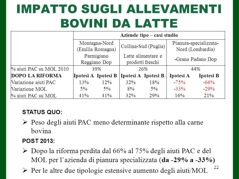 IMPATTO SUGLI ALLEVAMENTI BOVINI DA LATTE Aziende tipo – casi studio Montagna-Nord (Emilia Romagna) Collina-Sud (Puglia) Pianura-specializzata- Nord (Lombardia) Parmigiano Reggiano Dop Latte alimentare e prodotti freschi -Grana Padano Dop % aiuti PAC su MOL 2010 39%26%44% DOPO LA RIFORMAIpotesi AIpotesi BIpotesi AIpotesi BIpotesi AIpotesi B Variazione aiuti PAC13%12%32%18%-75%-66% Variazione MOL 5% 8%5%-33%-29% % aiuti PAC su MOL 41% 32%29%16%21% STATUS QUO:  Peso degli aiuti PAC meno determinante rispetto alla carne bovina POST 2013:  Dopo la riforma perdita dal 66% al 75% degli aiuti PAC e del MOL per l'azienda di pianura specializzata (da -29% a -33%)  Per le altre due tipologie estensive aumento degli aiuti/MOL 22