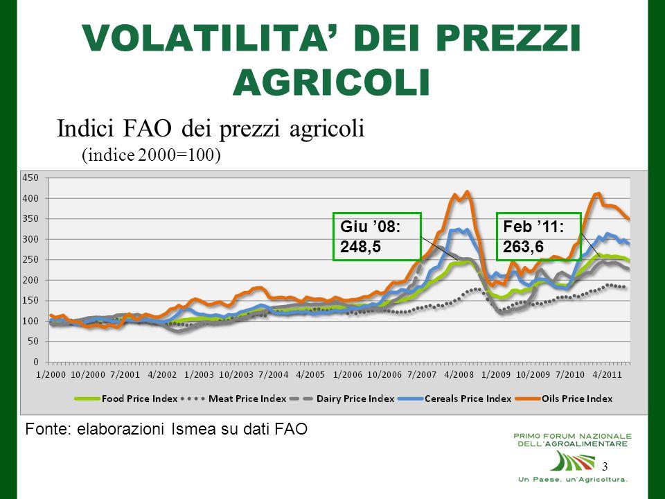 VOLATILITA' DEI PREZZI AGRICOLI Indici FAO dei prezzi agricoli (indice 2000=100) Fonte: elaborazioni Ismea su dati FAO Giu '08: 248,5 Feb '11: 263,6 3