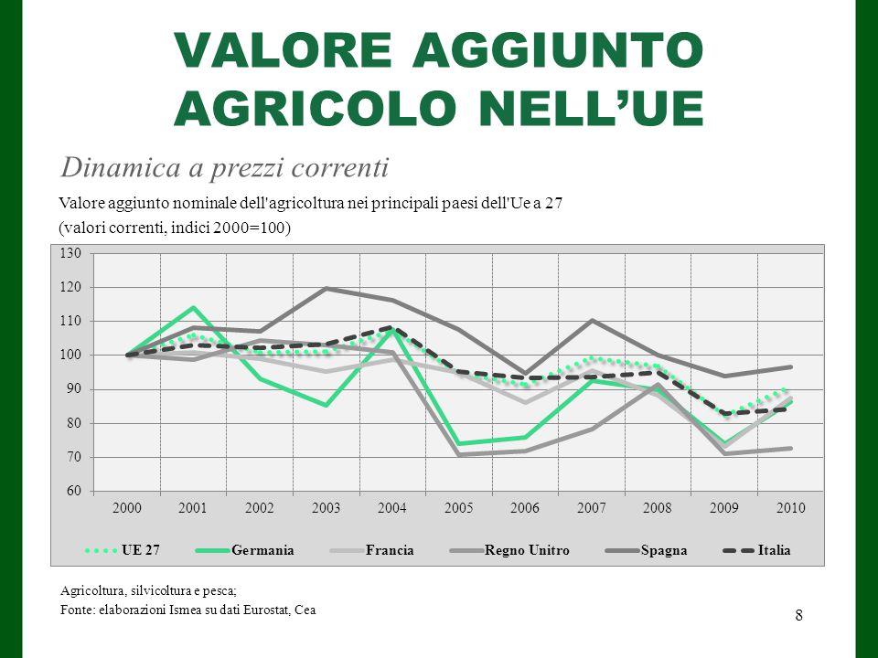 VALORE AGGIUNTO AGRICOLO NELL'UE Dinamica a prezzi correnti Agricoltura, silvicoltura e pesca; Fonte: elaborazioni Ismea su dati Eurostat, Cea Valore aggiunto nominale dell agricoltura nei principali paesi dell Ue a 27 (valori correnti, indici 2000=100) 8