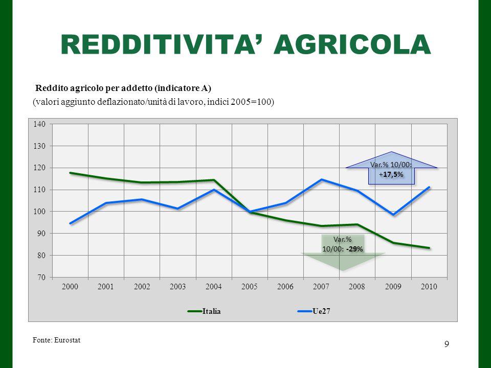 REDDITIVITA' AGRICOLA Fonte: Eurostat Reddito agricolo per addetto (indicatore A) (valori aggiunto deflazionato/unità di lavoro, indici 2005=100) 9