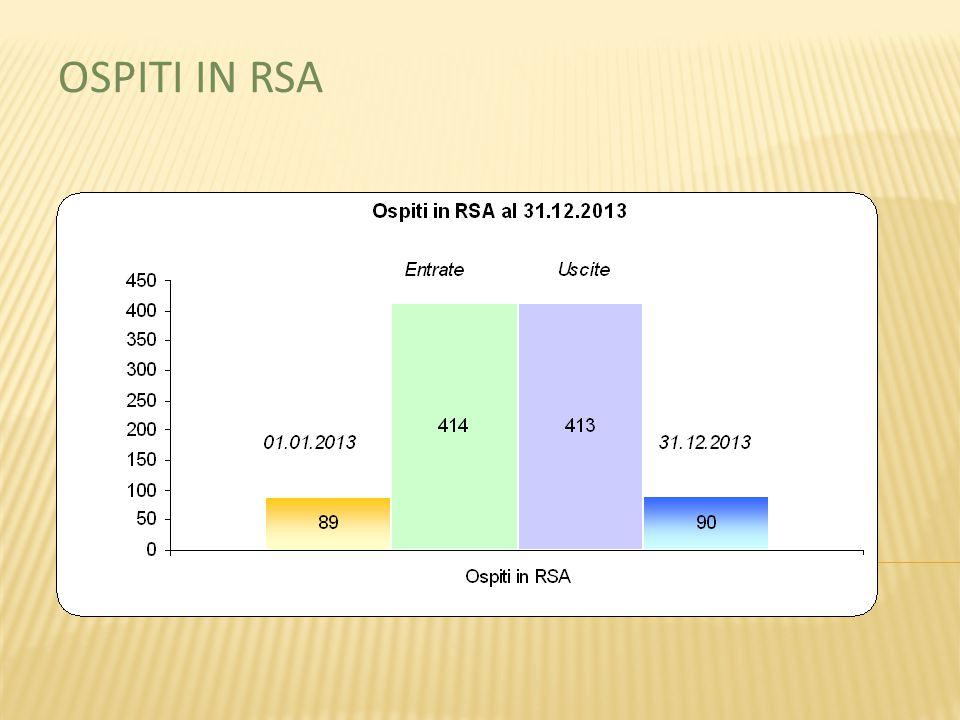 OSPITI IN RSA
