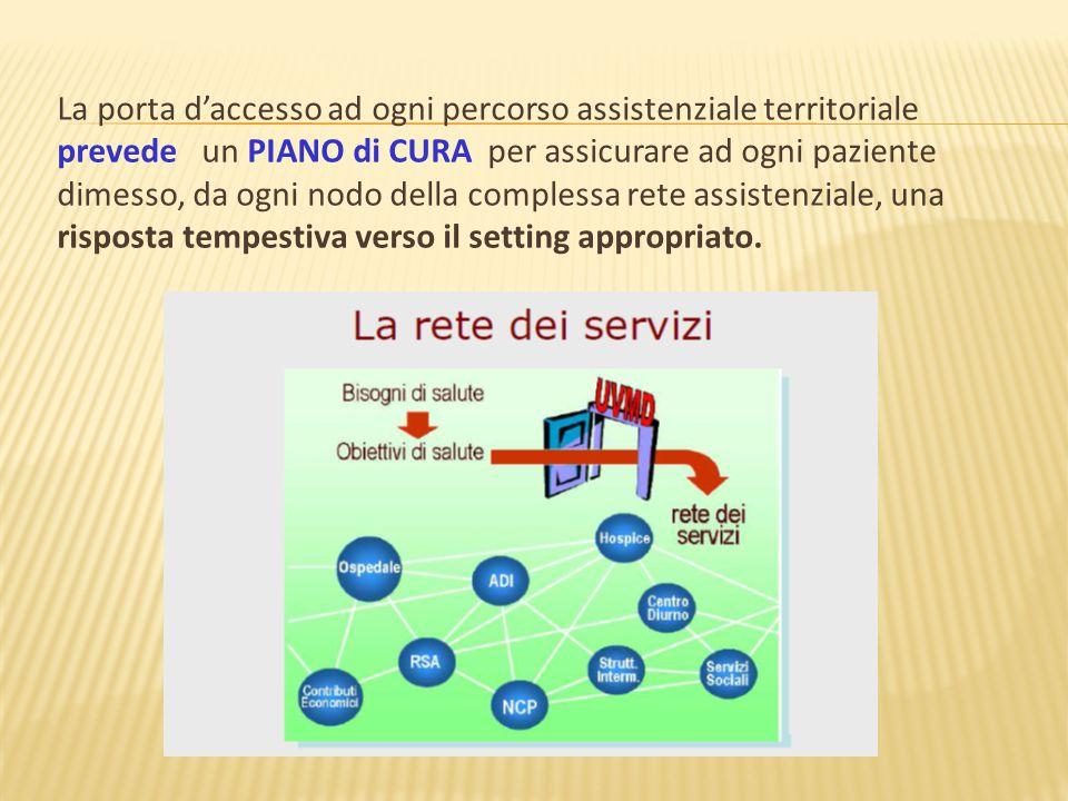 La porta d'accesso ad ogni percorso assistenziale territoriale prevede un PIANO di CURA per assicurare ad ogni paziente dimesso, da ogni nodo della co