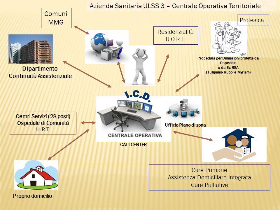 Dipartimento Continuità Assistenziale Residenzialità U.O.R.T. Protesica Cure Primarie Assistenza Domiciliare Integrata Cure Palliative Ufficio Piano d