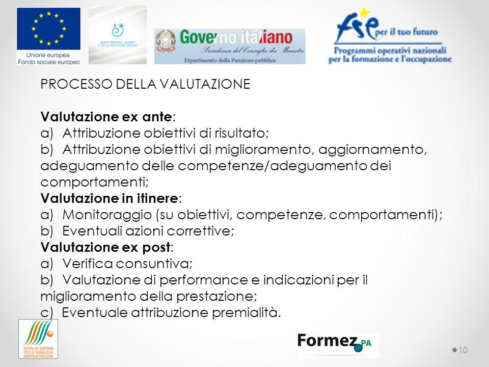 10 PROCESSO DELLA VALUTAZIONE Valutazione ex ante : a) Attribuzione obiettivi di risultato; b) Attribuzione obiettivi di miglioramento, aggiornamento,