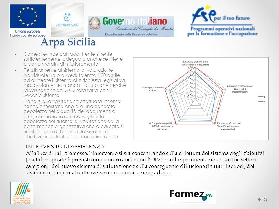13 Arpa Sicilia -Come si evince dal radar l'ente si sente sufficientemente adeguato anche se ritiene ci siano margini di miglioramento -Relativamente