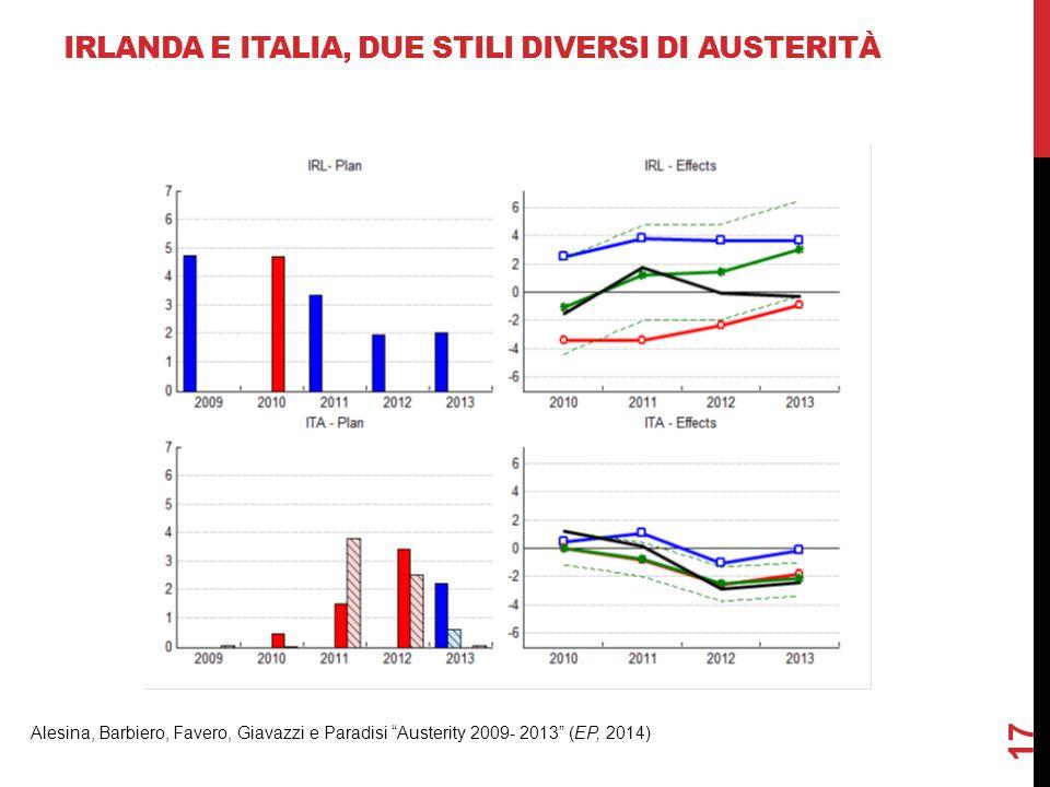 """17 IRLANDA E ITALIA, DUE STILI DIVERSI DI AUSTERITÀ Alesina, Barbiero, Favero, Giavazzi e Paradisi """"Austerity 2009- 2013"""" (EP, 2014)"""