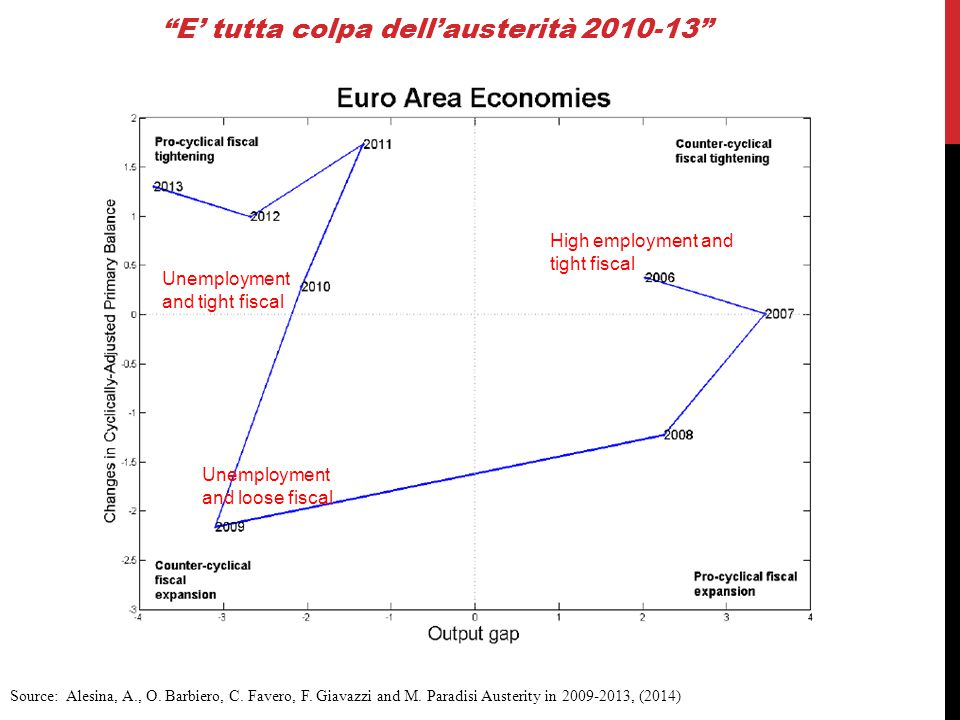 """E' tutta colpa dell'austerità 2010-13"" Source: Alesina, A., O. Barbiero, C. Favero, F. Giavazzi and M. Paradisi Austerity in 2009-2013, (2014) High e"