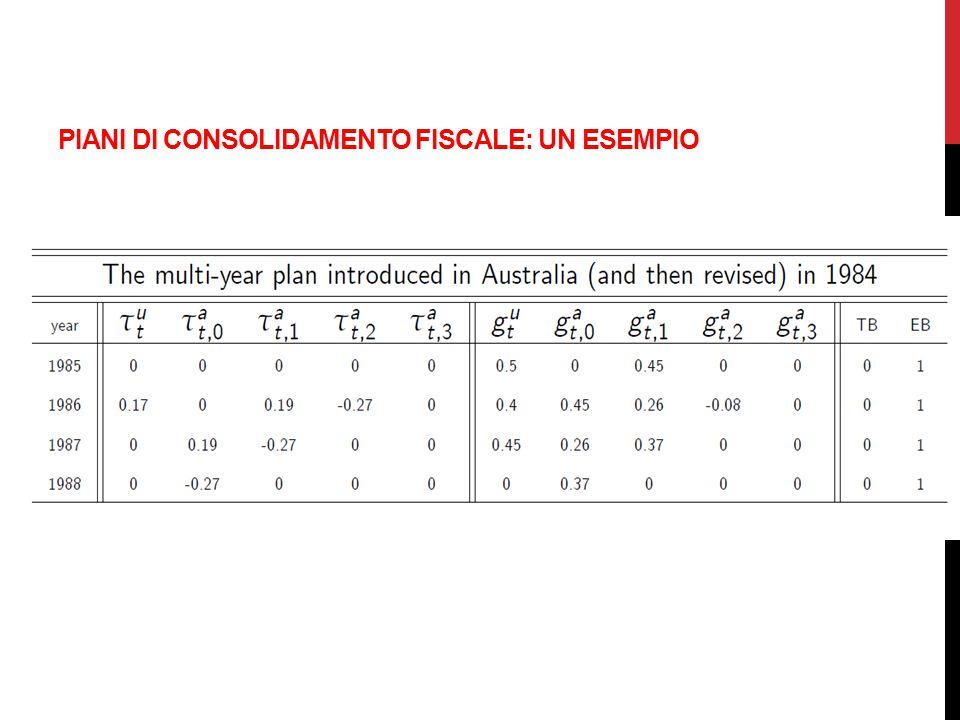 Source: Alesina, A., O.Barbiero, C. Favero, F. Giavazzi and M.