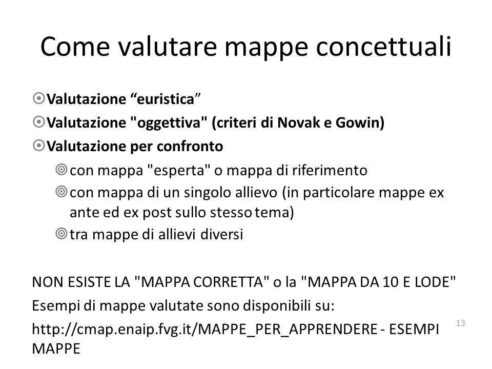 Come valutare mappe concettuali  Valutazione euristica  Valutazione oggettiva (criteri di Novak e Gowin)  Valutazione per confronto  con mappa esperta o mappa di riferimento  con mappa di un singolo allievo (in particolare mappe ex ante ed ex post sullo stesso tema)  tra mappe di allievi diversi NON ESISTE LA MAPPA CORRETTA o la MAPPA DA 10 E LODE Esempi di mappe valutate sono disponibili su: http://cmap.enaip.fvg.it/MAPPE_PER_APPRENDERE - ESEMPI MAPPE 13